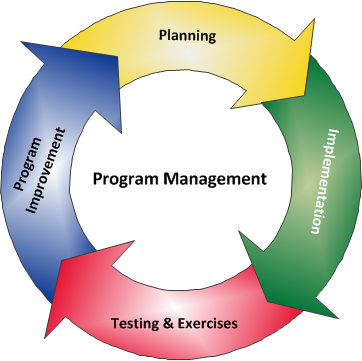 Program Management Cycle Diagram - Program Management Cycle: Planning leads to Implimentation leads to Tesing and Exercises leads to Program Improvement and back to Planning