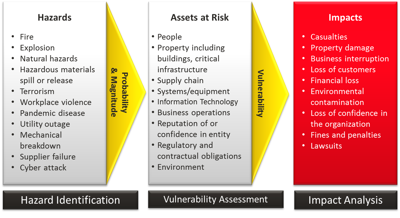 Risk Assessment  Readygov Risk Assesment Process Diagram