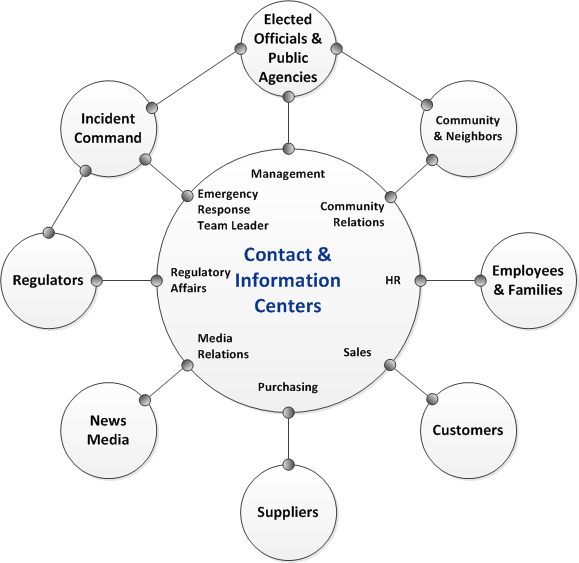 Crisis communications plan for Disaster recovery communication plan template