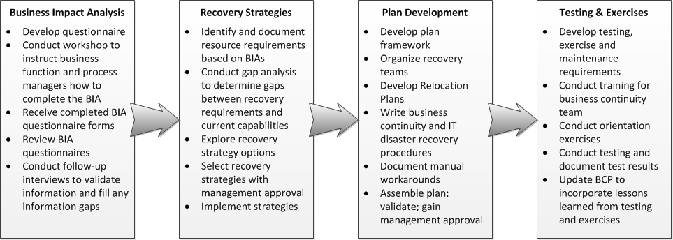 Business continuity planning process diagram text version