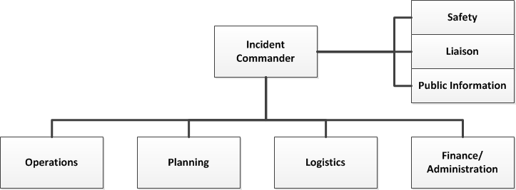 Incident Command System Chart Diagram