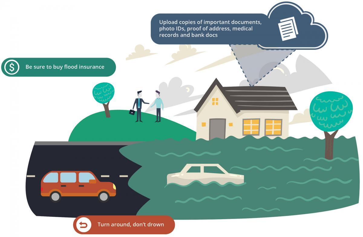 Graphic image showing an orange car on a road headed toward flooded waters with a car floating. A house in the background has flood waters up to the windows. Two people stand talking on a hill in the background. It reads, Be sure to buy flood insurance. Upload copies of important documents, photo ID's proof of address, medical records and bank docs. Turn around, don't drown.