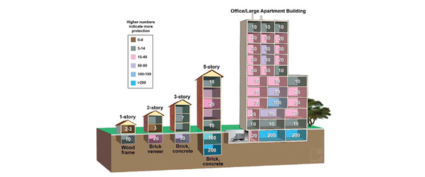 Diagram of how much shelter various building can provide during a nuclear blast